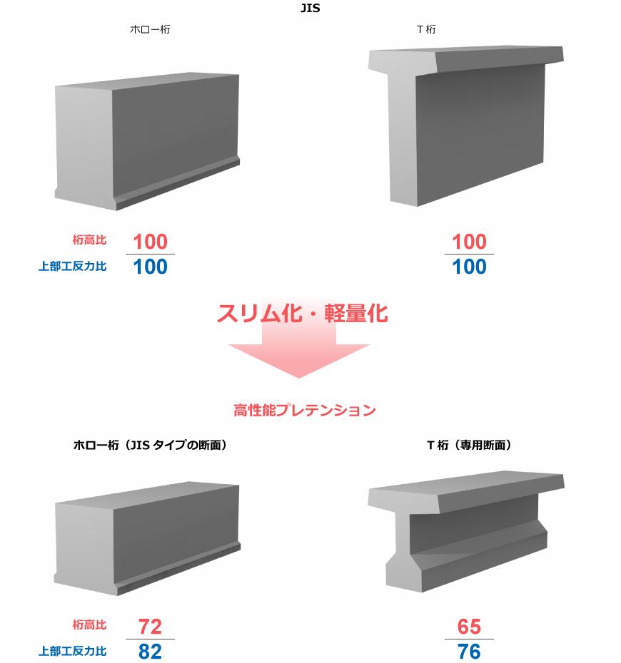 スーパープレテン® | 株式会社日本ピーエス